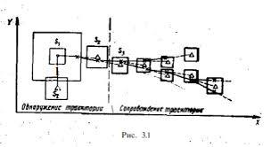 Реферат Алгоритмы обнаружения и сопровождения траекторий целей по  Автоматическое обнаружение траекторий целей по данным двухкоординатной РЛС в прямоугольной системе координат при равномерном обзоре пространства состоит в