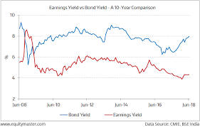 The Gap Widens Between Bonds And Stocks Chart Of The Day