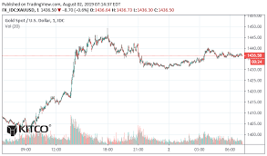 Dramatic Reversal For Gold And Silver Kitco News