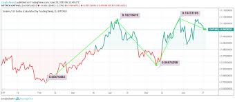Golem Price Analysis Is Golem Gnt Rightly Called The