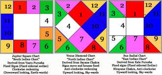 Nirayana Birth Chart Principles Of Divisional Charts Sanjay Rath