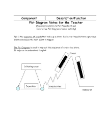 Free Plot Diagram Template Literature Map Monster Promo Code