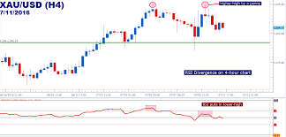 Gold Rsi Chart Gold Prices Showing Rsi Divergence Caution To Bulls
