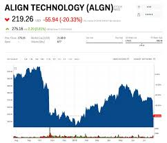 The Maker Of Invisalign Plunges On Weak Earnings As Fewer