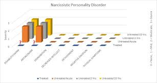 54 Surprising Personality Corner Chart