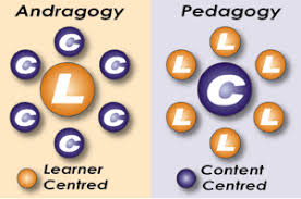 Andragogy Vs Pedagogy Lessons Tes Teach