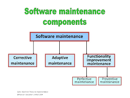 software maintenance se513 software quality assurance lecture07 maintenance life cycle