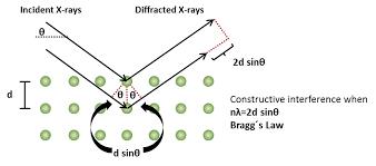 X Ray Diffraction Xrd Anton Paar Wiki
