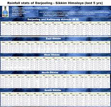 Visions Of Hell 5 Year Rainfall Data Of The Darjeeling