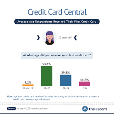 We did not find results for: When Does The Average American Get Their First Credit Card The Ascent