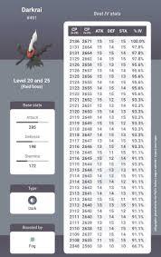 Legendary Dog Iv Chart Pokebilir Pokebilir Twitter Profile And Downloader Twipu