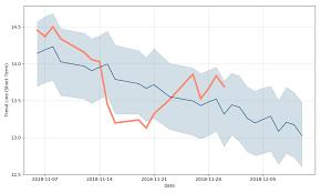 Standard Life Share Price Chart Standard Life Aberdeen Plc Adr New Repstg 4 Shs Stock