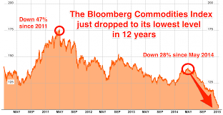 Commodity Prices Just Crashed To A 12 Year Low Business