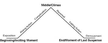Traditional Narrative Structure Today Also Known As