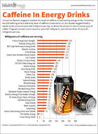 Caffeine Content In Energy Drinks Chart Top 5 Energy Drinks Infographics Infographics Graphs Net