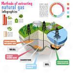 Gas natural accedi