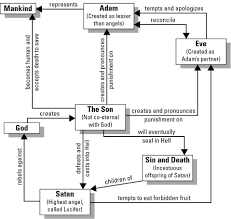 character map paradise lost
