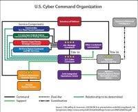 Uscybercom Organization Chart Org Chart