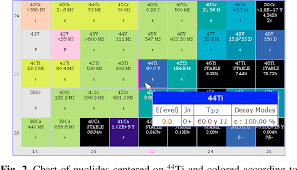 Interactive Chart Of Nuclides Pdf Nndc Chart Of Nuclides Semantic Scholar
