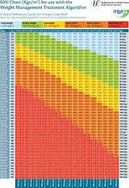 Check Bmi Chart Check Your Bmi Made To Move