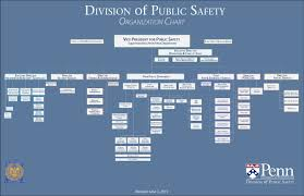 Pppl Org Chart Organization Chart Division Of Public Safety