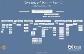 University Of Pennsylvania Organizational Chart Organization Chart Division Of Public Safety