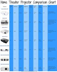 Compare Home Theater Projectors By Price Rating Resolution