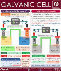 Electrochemistry] เซลล์กัลวานิก (Galvanic cell) – CHEMIIS