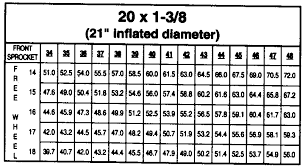 Bmx Gear Chart With Crank Length Pickles Bmx Bicycle Racing Gear Ratio Charts