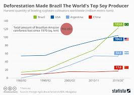 Chart Deforestation Made Brazil The Worlds Top Soy