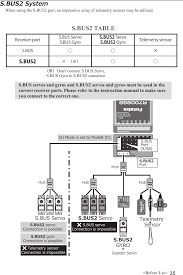 Futaba Receiver Chart T18sz 24g Radio Control User Manual Part I Futaba