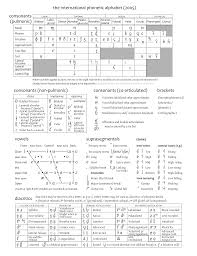 Phonetic Alphabet Chart Template FileExtended IPA chart 24png Wikimedia Commons 1