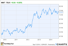 Responsibility Chart Walmart Is Walmart One Of The Best Companies In America The