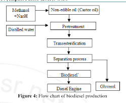 Biodiesel Production Chart Figure 4 From Production Of Biodiesel From Castor Oil With