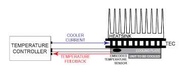 thermistor basics thermistor controlled system