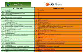 Csa Points Chart Compare Iso 14001 Iso 45001 Integrated Standards