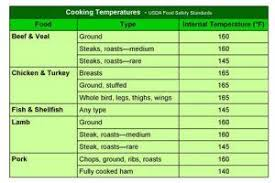 Usda Food Temperature Cooking Chart Pin On Food Suggestions