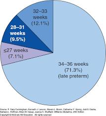 Premature Baby Survival Rates Chart Preterm Birth Williams Obstetrics 25e Accessobgyn