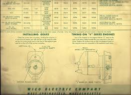 wico model c magnetos fo wisdonsin engines wico wisconsin chart skinny p2 png