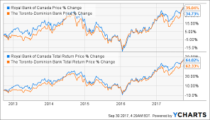 Rbc Stock Price History Chart Td Bank Vs Royal Bank Which Is The Better Bank Stock