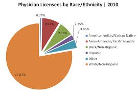 America Race Chart Data Center