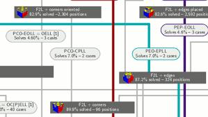 Extended Chart Of Methods For Solving Rubiks Cube