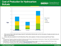 cost of producing biofuels from algae and pyrolysis figure 1