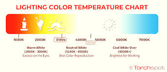 Correlated Color Temperature Chart Flashlight Beam Tint Explained Torchspot