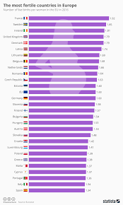 Chart The Most Fertile Countries In Europe Statista