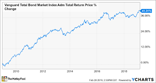 Msci World Index Etf Chart The Top Index Funds For 2019 The Motley Fool