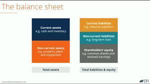 Assets Liabilities Equity Chart Balance Sheet Definition Examples Assets Liabilities