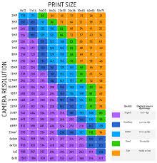 Digital Printing How Do Megapixels Resolution Pixel