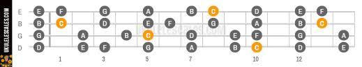 Very Simple Fretboard Chart Archive Ukulele Underground