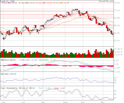 Stock Technical Analysis Free Stock Analysis Chart And